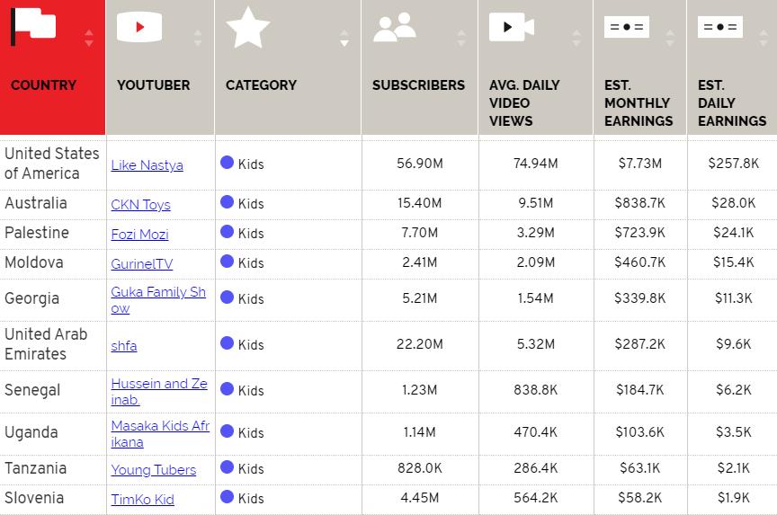 Kids Youtube Channel Earnings