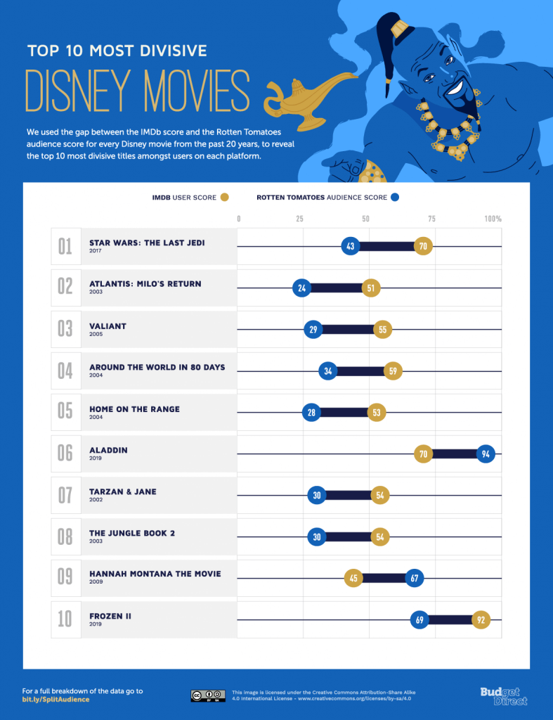 Split Audience 10 most divisive Disney Movies