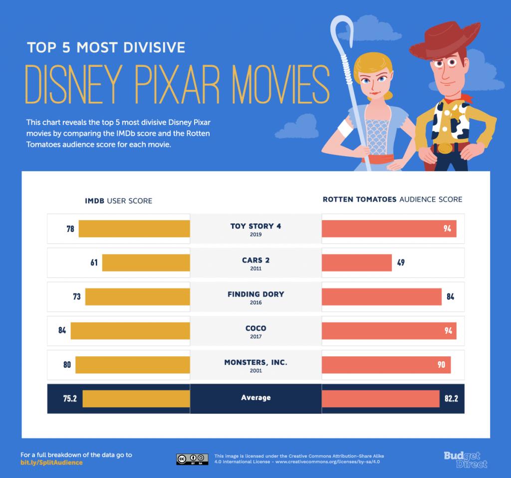 Split Audience Top 5 Disney Pixar