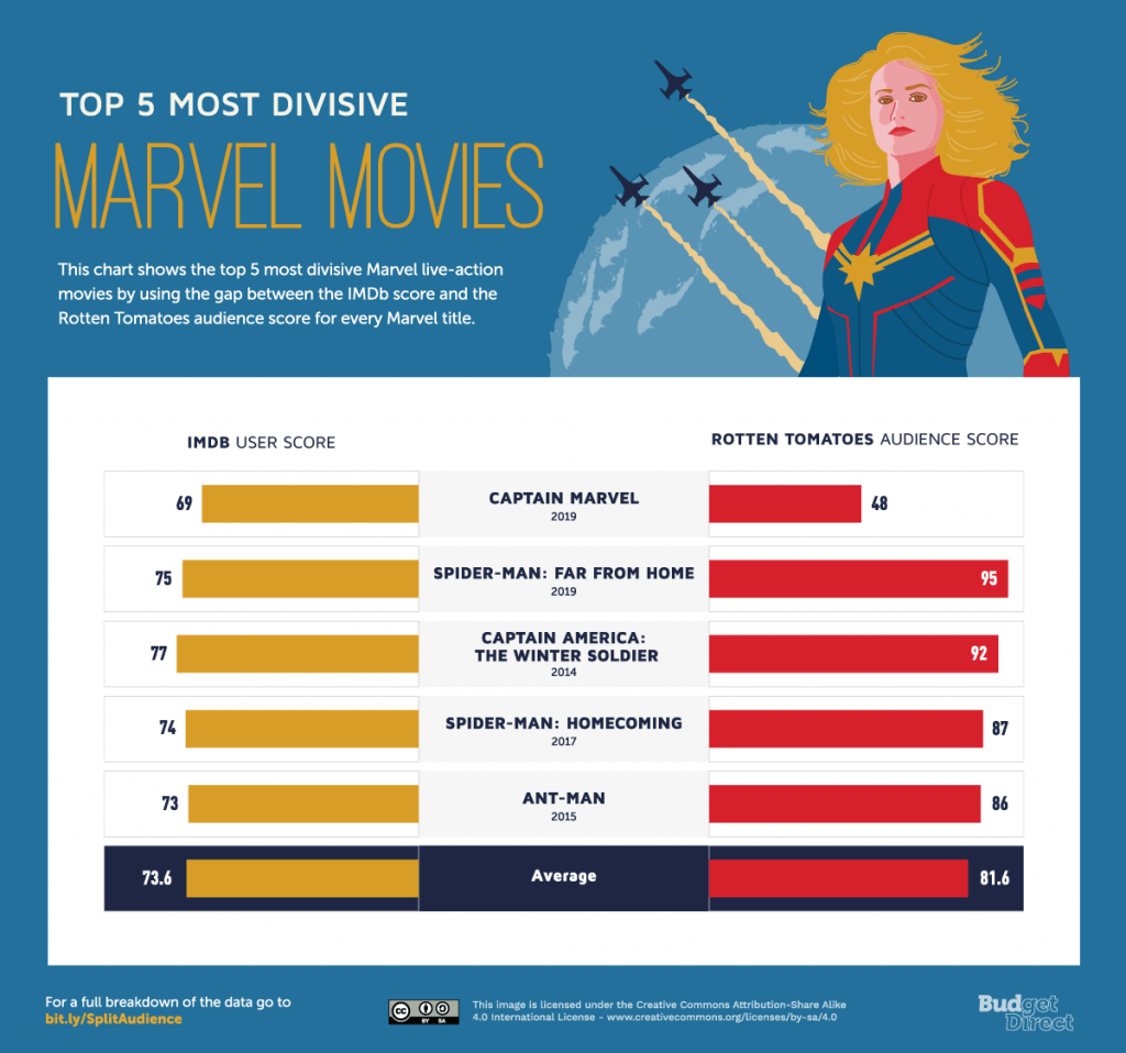 Split Audience Top 5 Marvel