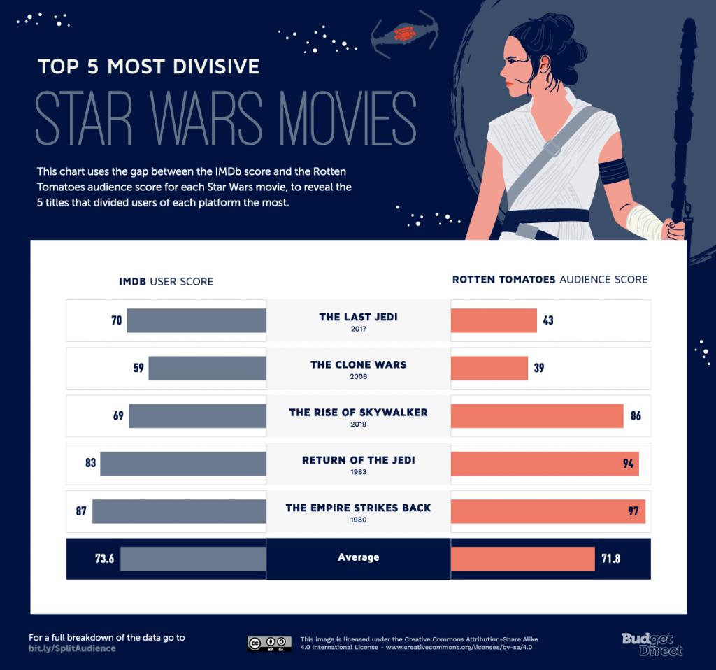 Split Audience Top 5 Star Wars